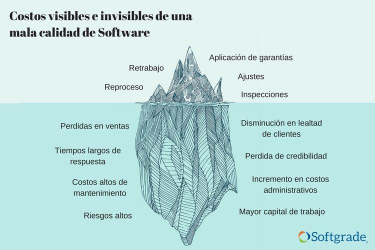 Causas que afectan la calidad de software - los costos visibles e invisibles