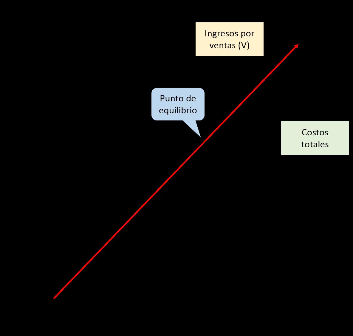 gráfica - facturación eficiente