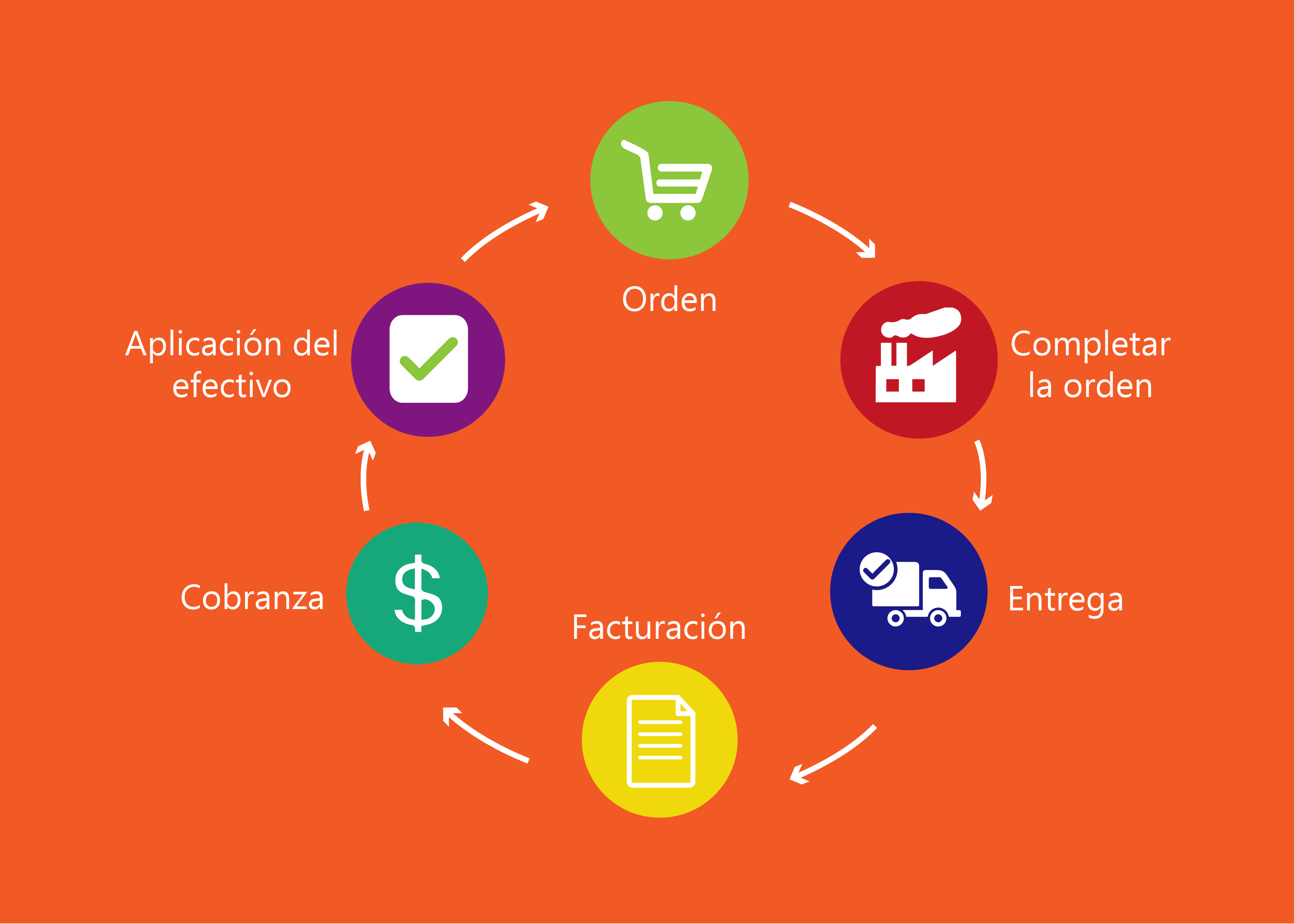 Beneficios del Proceso Order To Cash