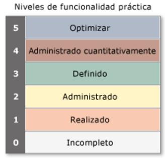 cmmi contínua para desarrollo de software