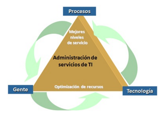 ITIL para desarrollo de software