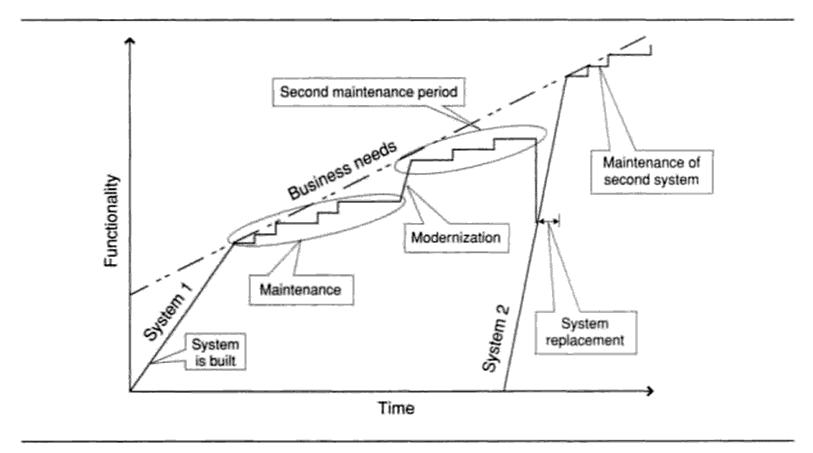 Gráfica para Mantener, modernizar o reemplazar un sistema