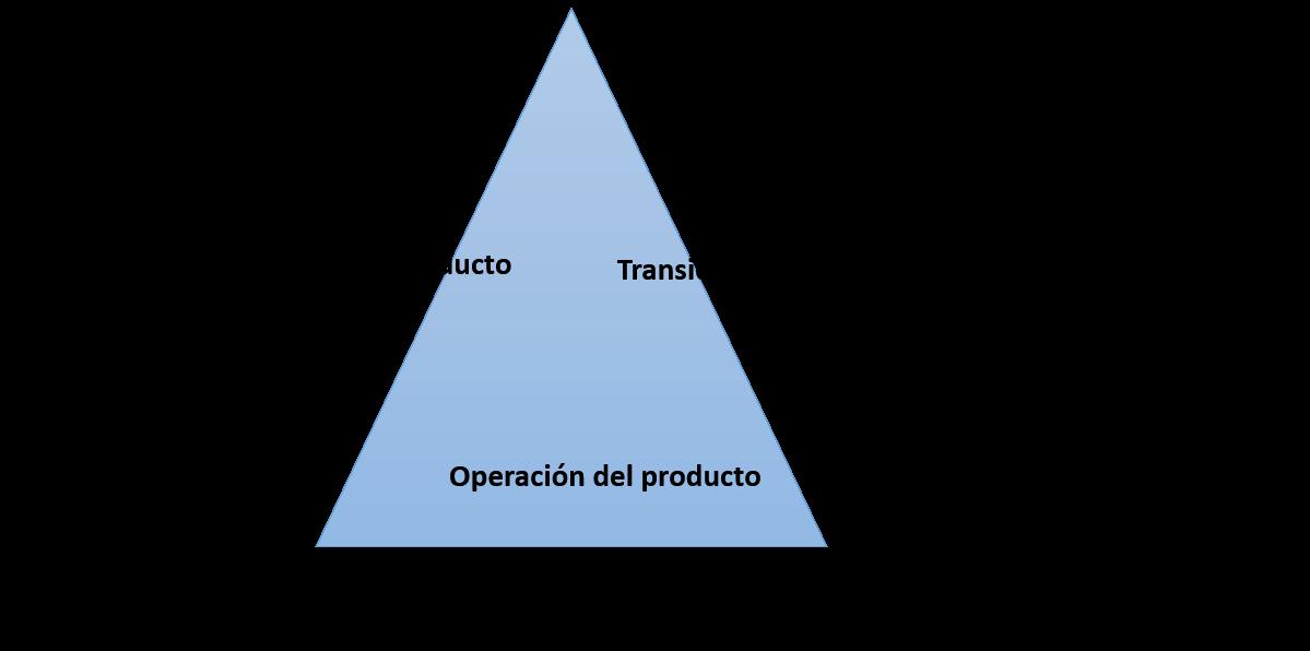 piramide riesgos potenciales en software