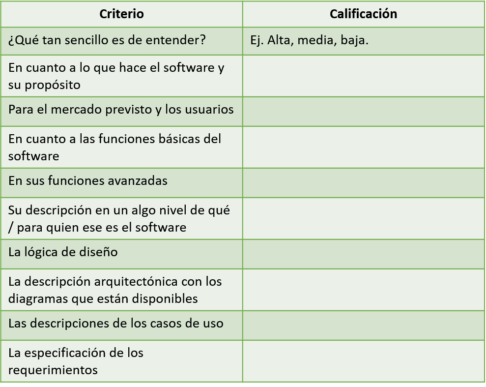 tabla 2 riesgos potenciales en software