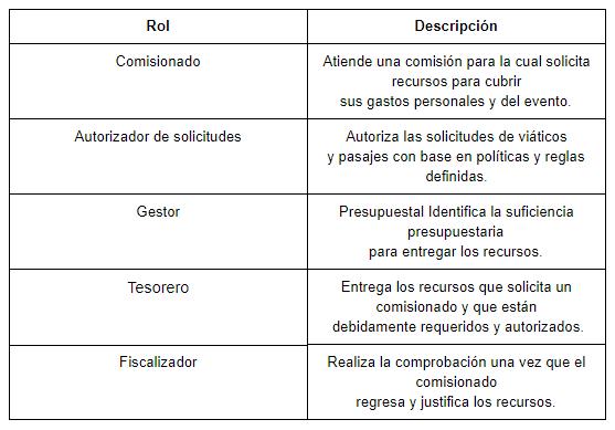 tabla control de viáticos