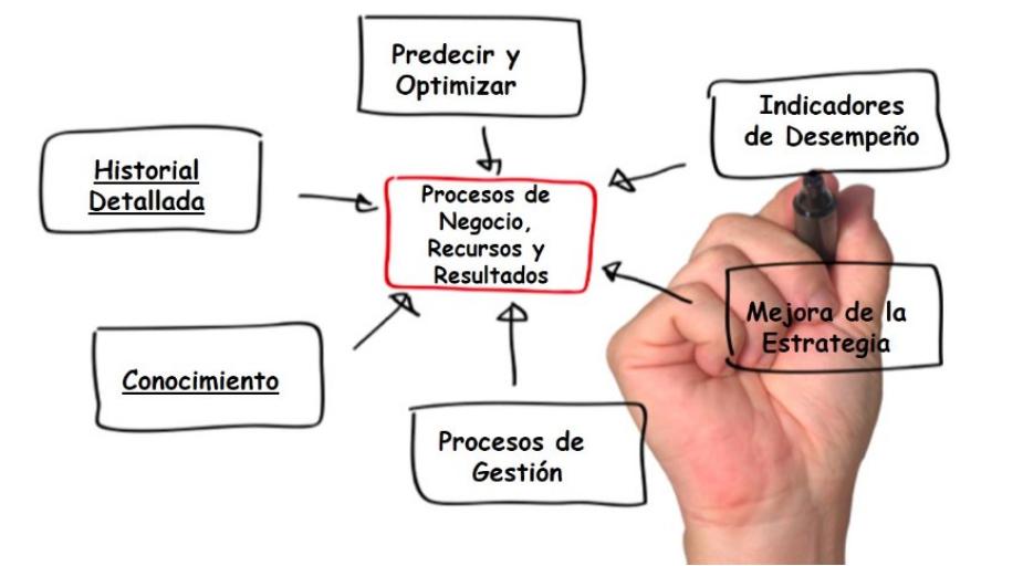 diagrama de procesos mapa