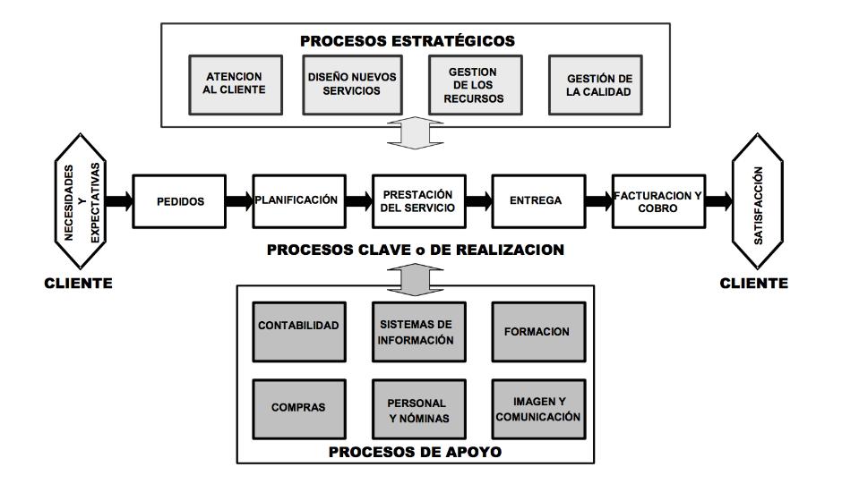 C mo hacer un mapeo de procesos eficaz softgrade for Mapa de procesos de un restaurante