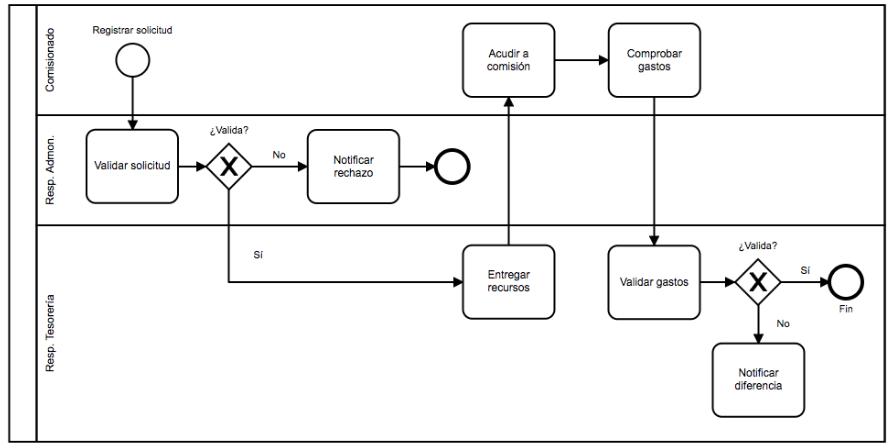 Cmo crear un diagrama de procesos diagrama de procesos ccuart Images