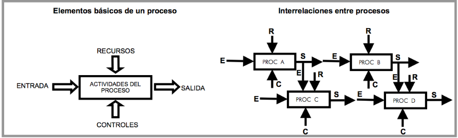 procesos y relaciones en mapeo de procesos