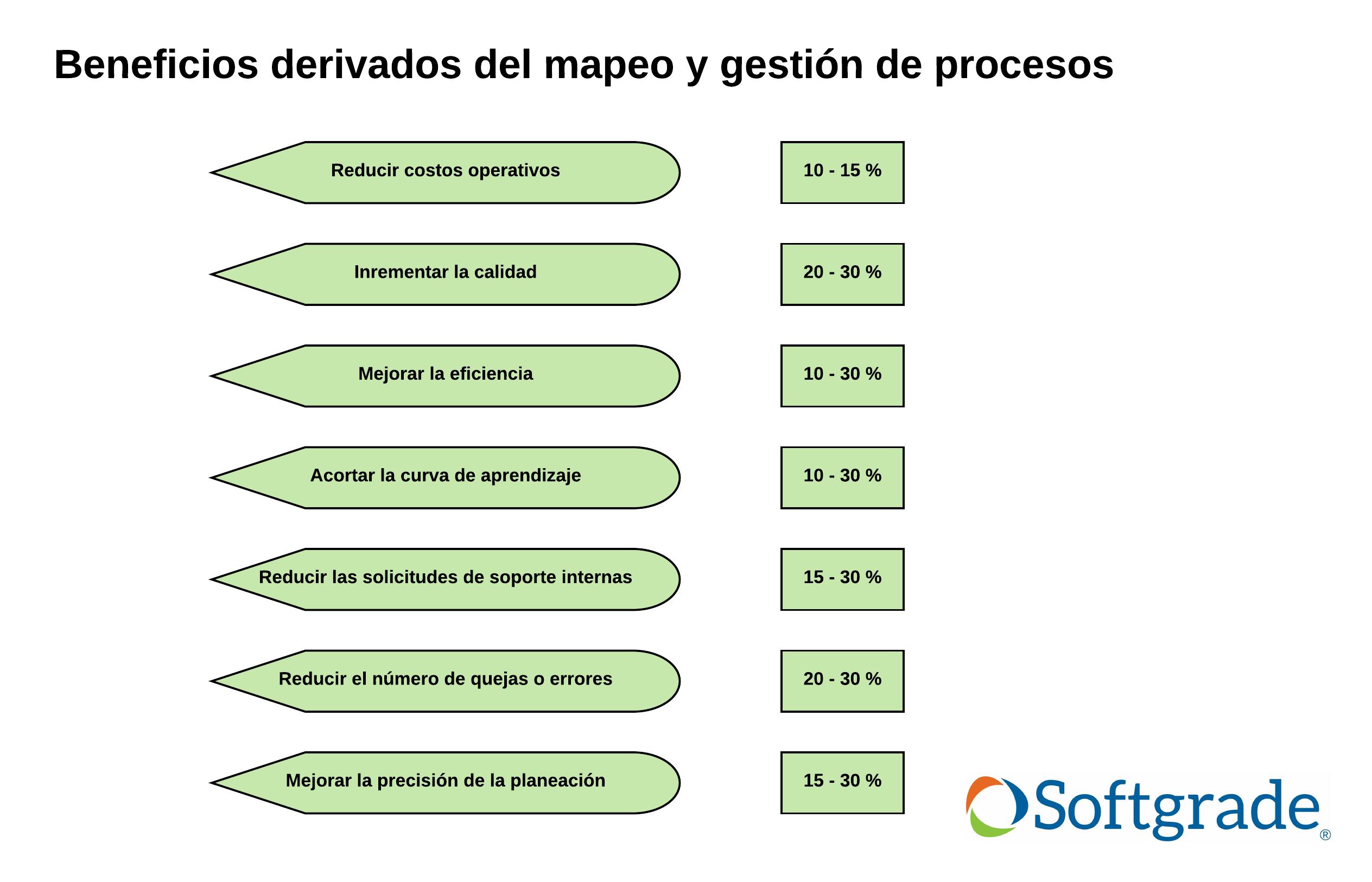beneficios del mapeo de procesos