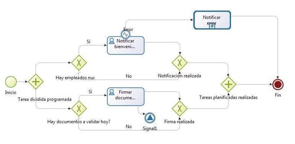 proceso cómo hacer un manual de procedimientos