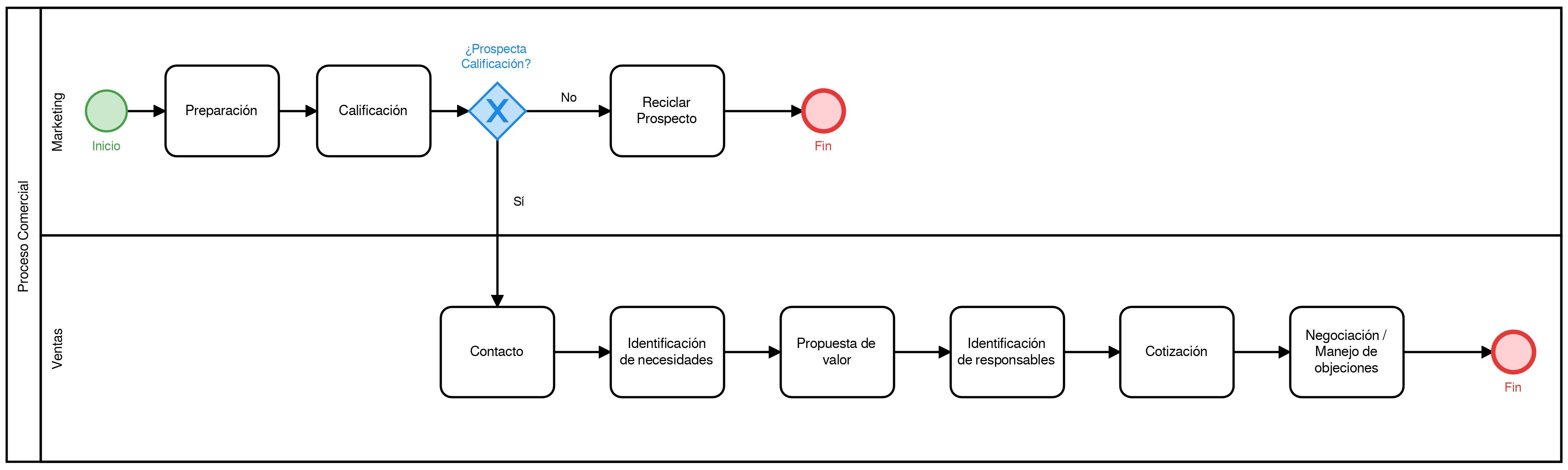 mapeo de procesos ejemplo 1