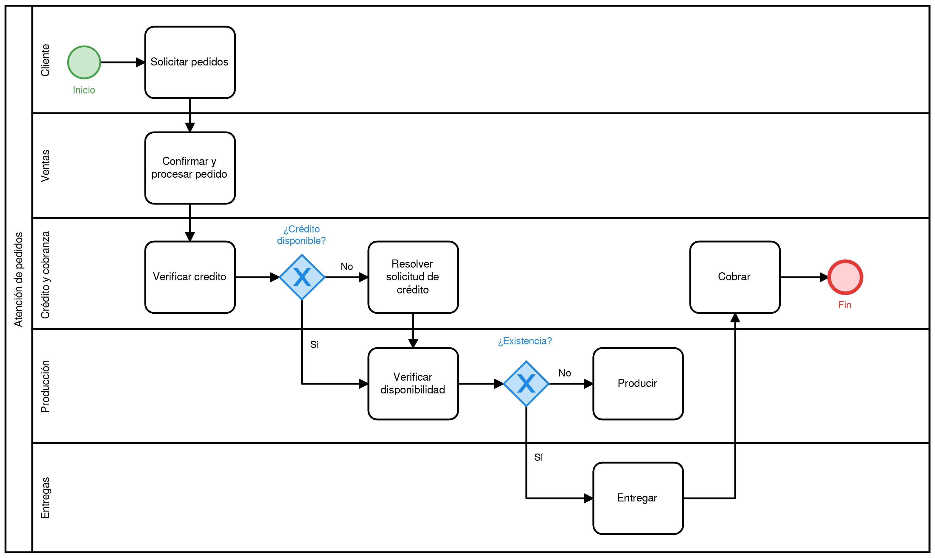 mapeo de procesos ejemplo 3