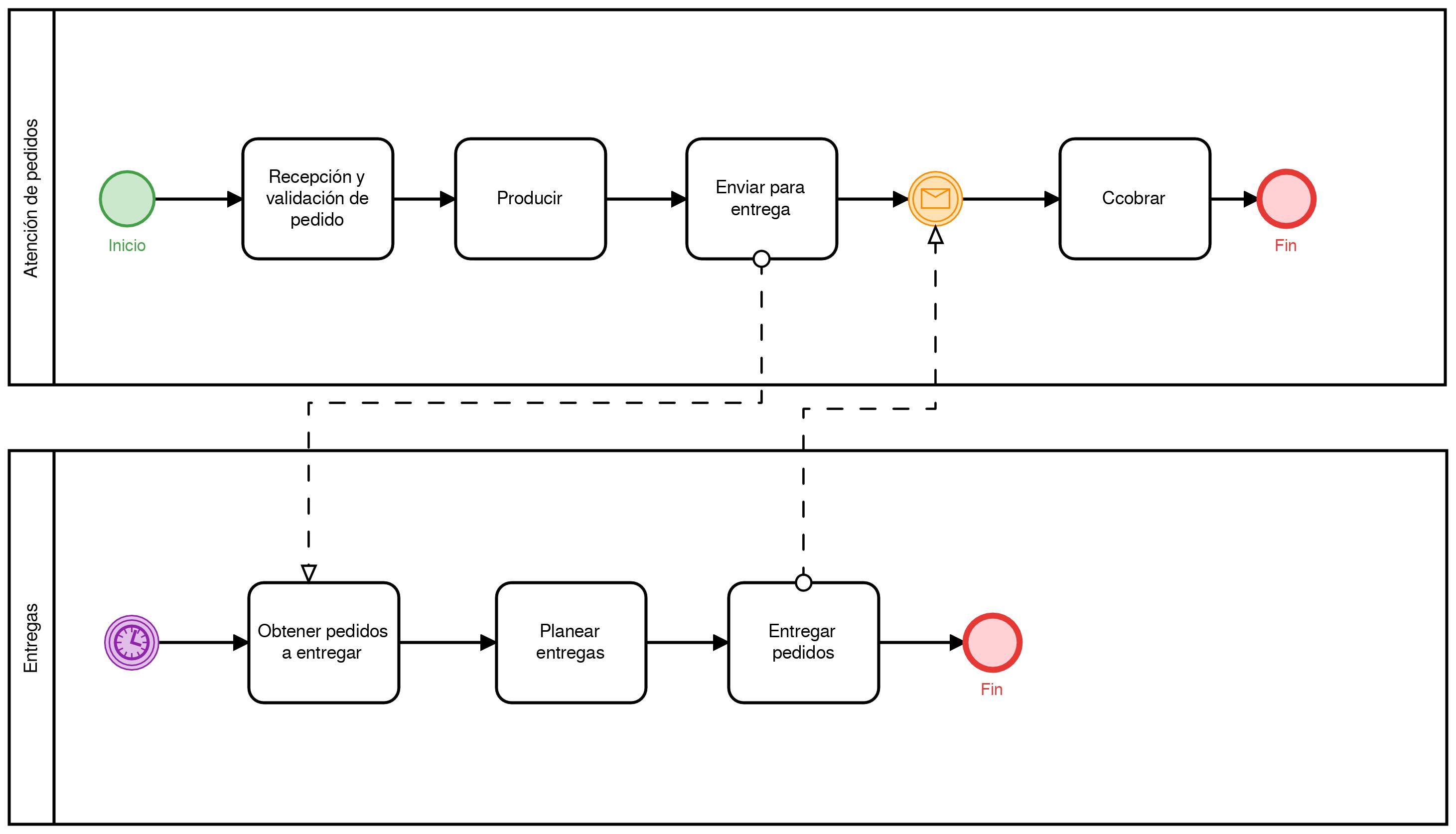 mapeo de procesos ejemplo 5