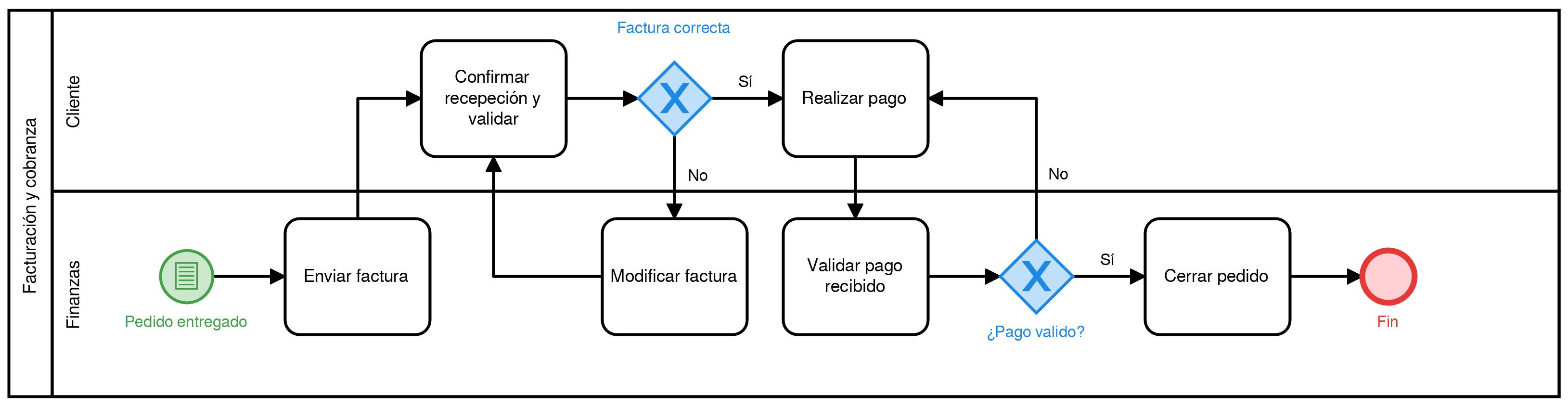 mapeo de procesos ejemplo 6