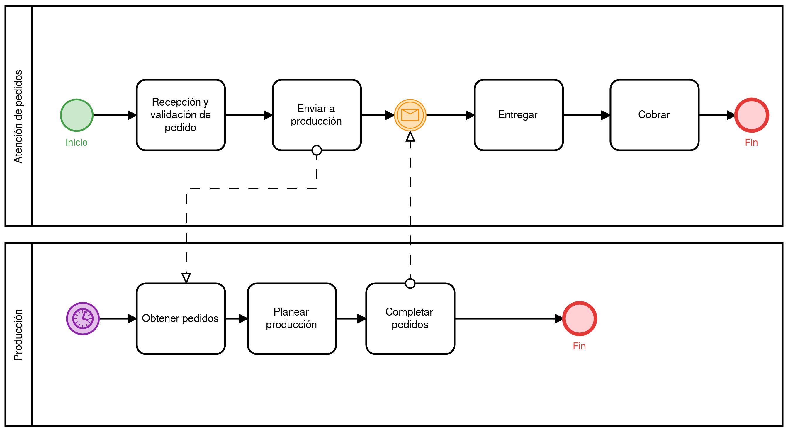 mapeo de procesos ejemplo 4