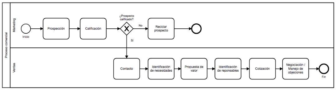 mapa 1 - mapeo de procesos ejemplo