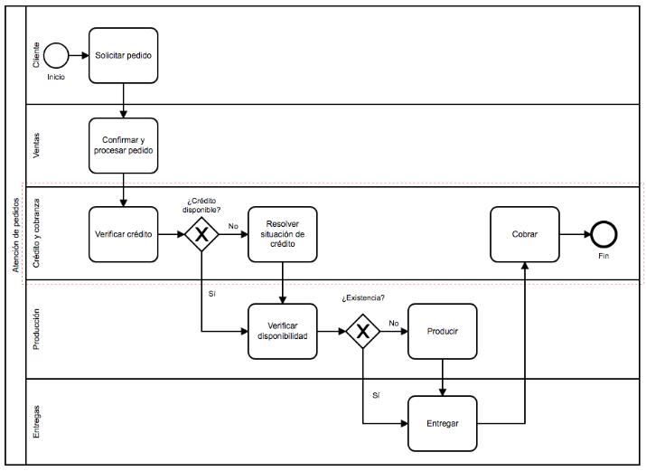 mapa 2 - mapeo de procesos ejemplo