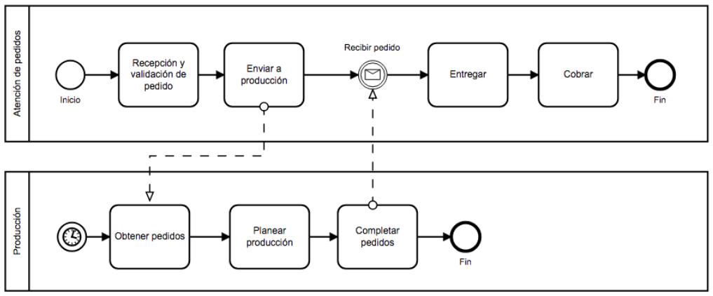 mapa 3 - mapeo de procesos ejemplo