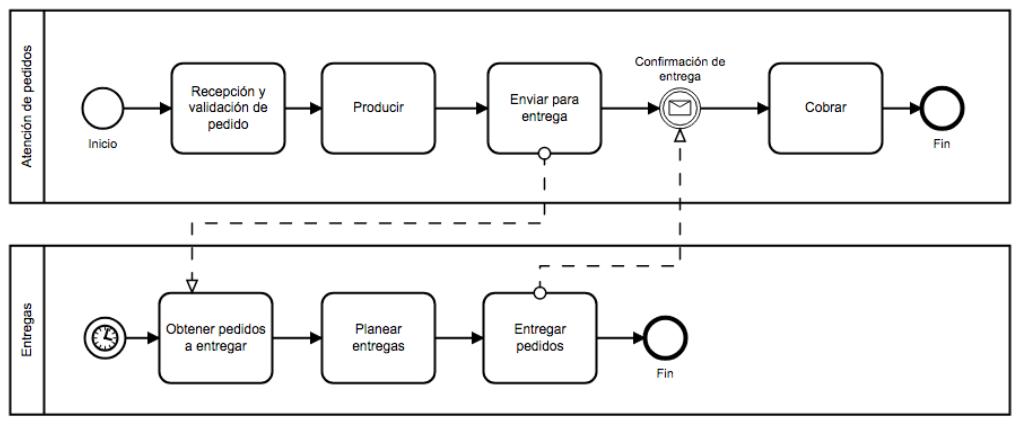 mapa 4 - mapeo de procesos ejemplo