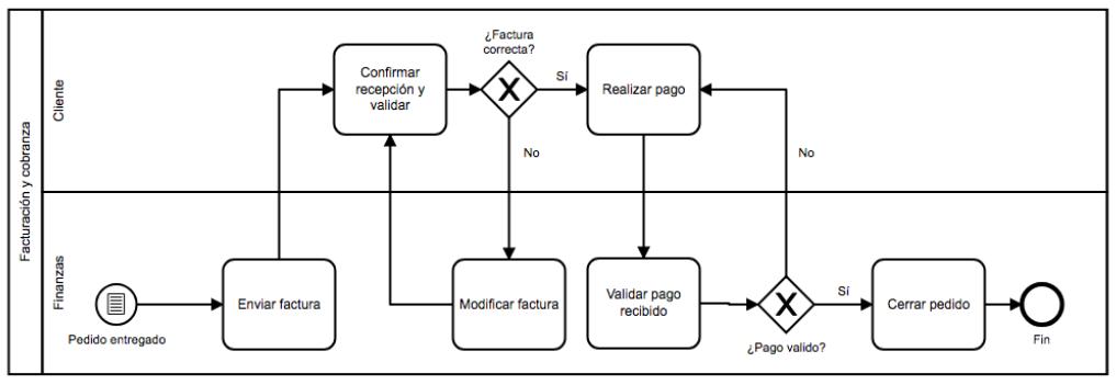 mapa 5 - mapeo de procesos ejemplo