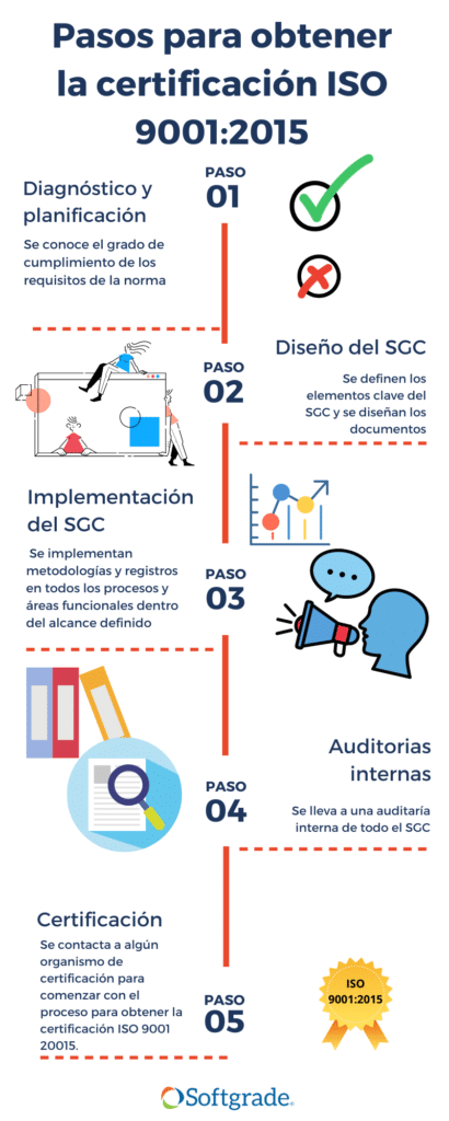 Pasos para certificar ISO 9001